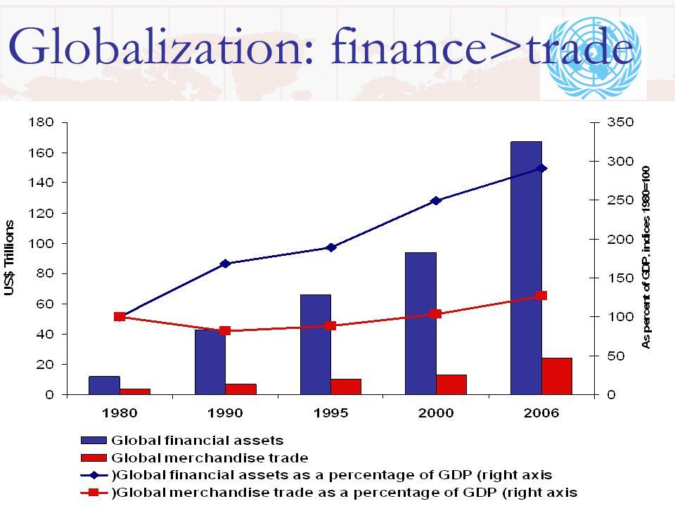 27 Globalization: finance>trade