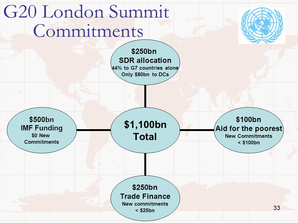 33 G20 London Summit Commitments $1,100bn Total $250bn SDR allocation 44% to G7 countries alone Only $80bn to DCs $100bn Aid for the poorest New Commi