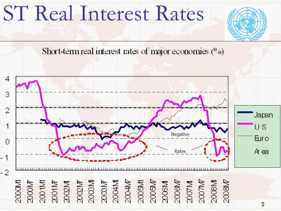 5 ST Real Interest Rates Negative Rates