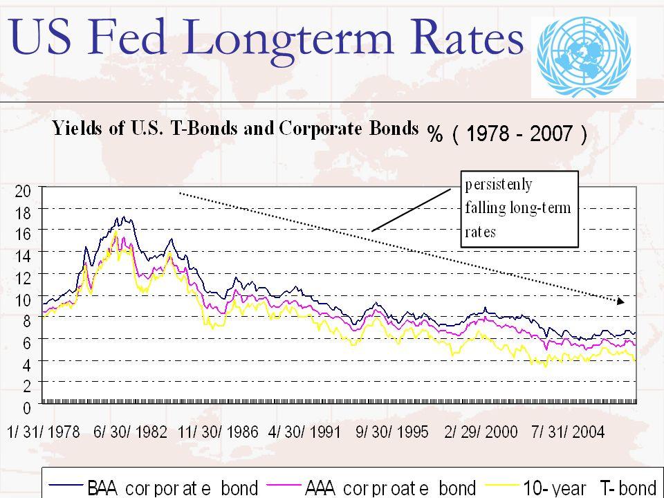 6 US Fed Longterm Rates