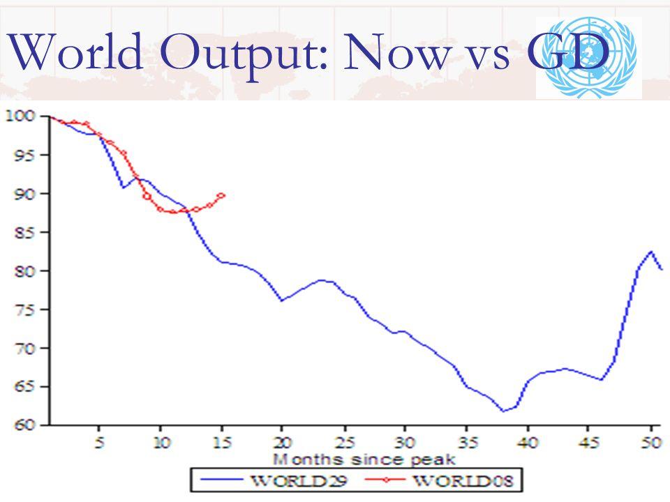 World Output: Now vs GD