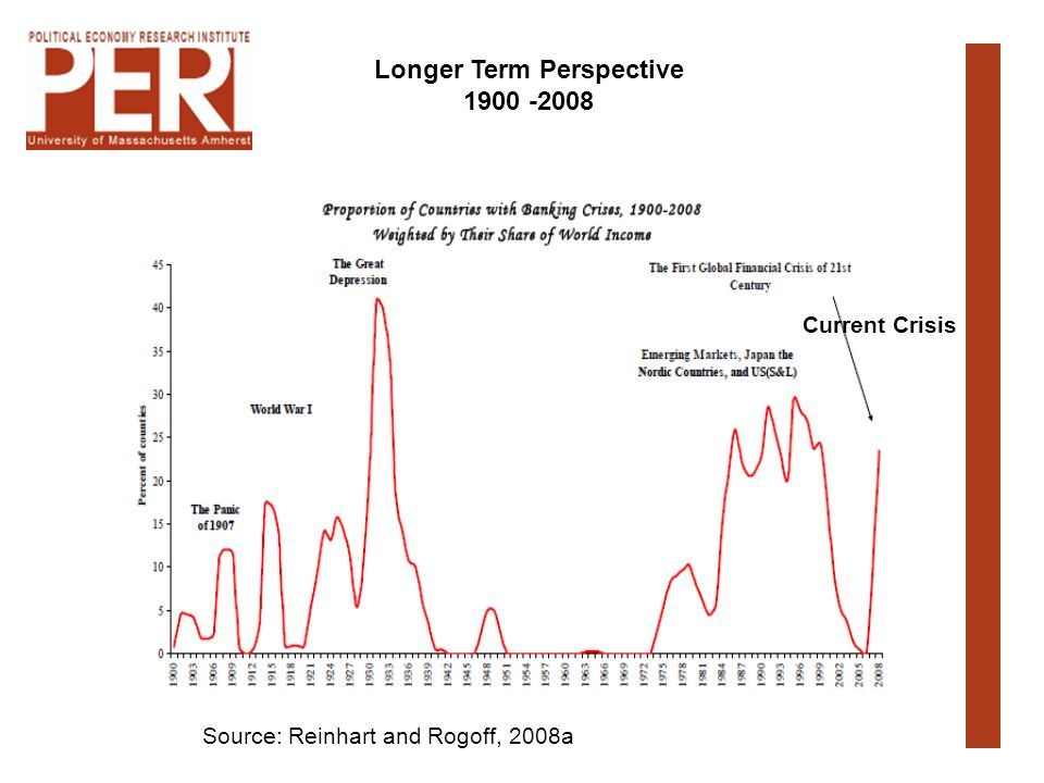 Source: Reinhart and Rogoff, 2008a Longer Term Perspective Current Crisis