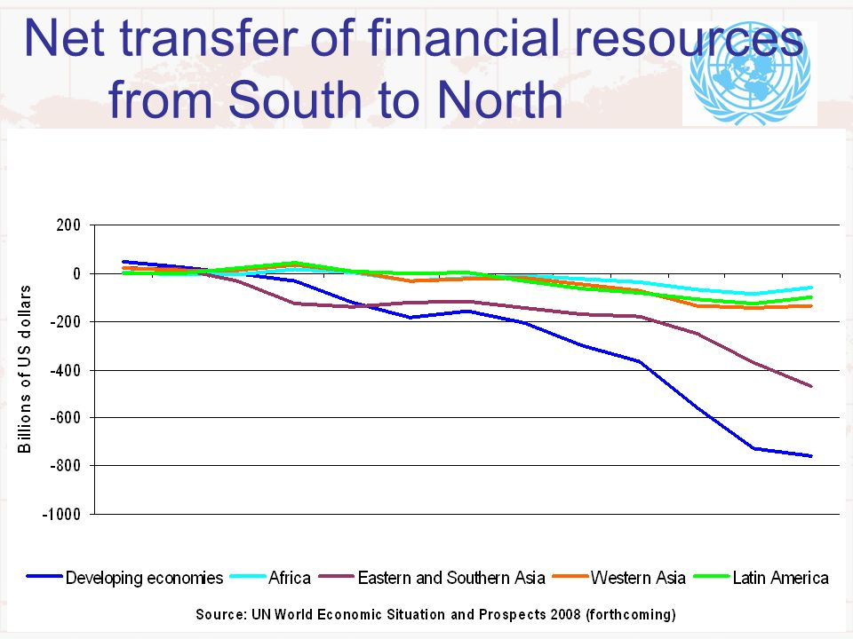 Net transfer of financial resources from South to North