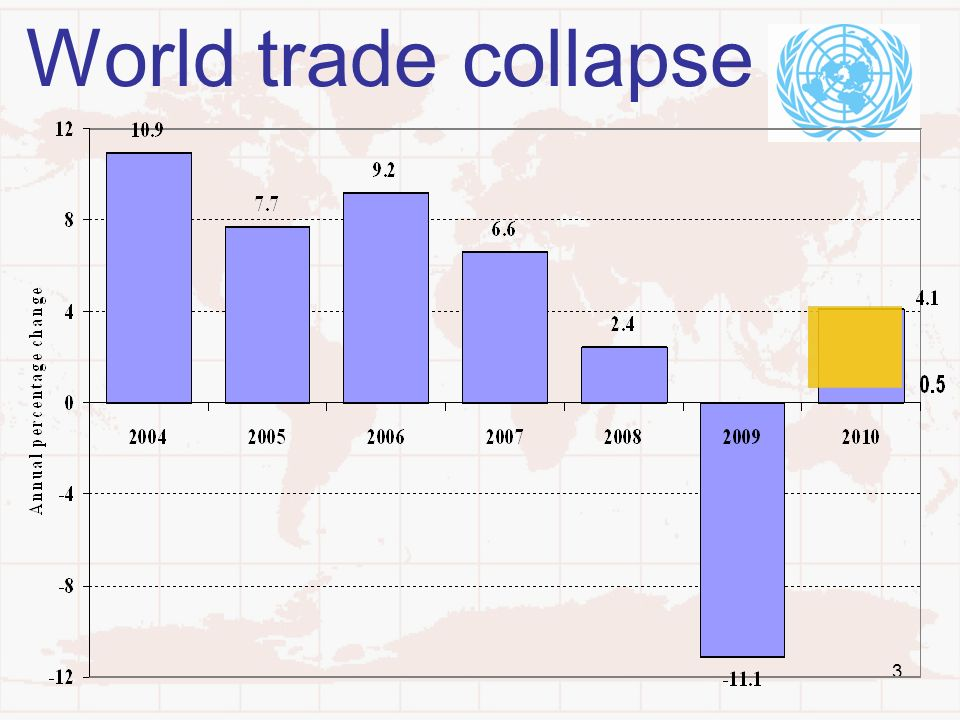 3 World trade collapse