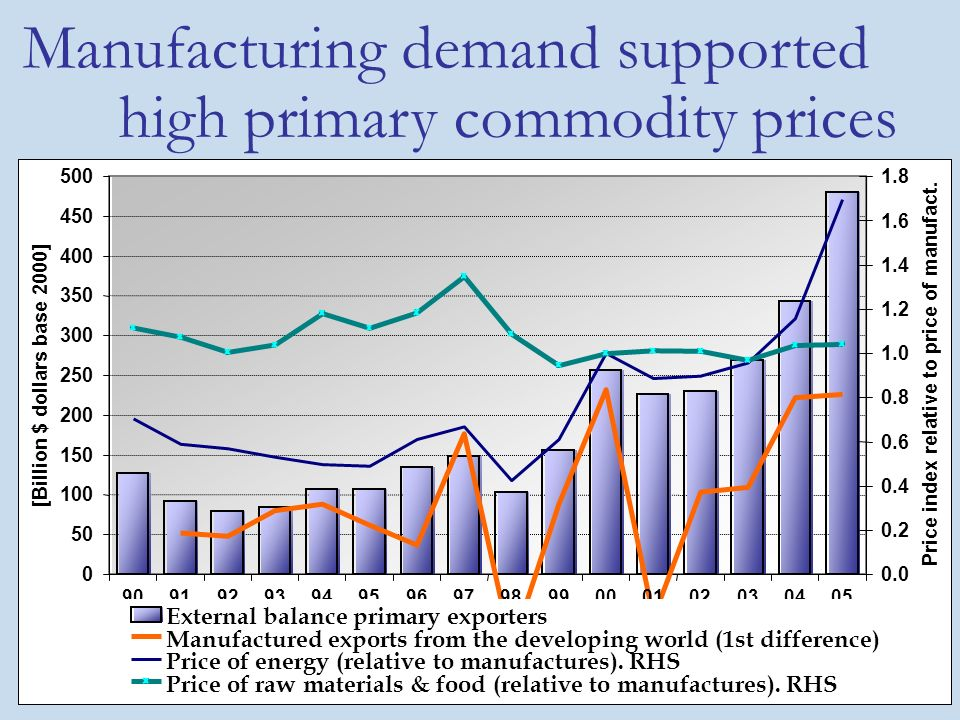 10 Manufacturing demand supported high primary commodity prices 0 50 100 150 200 250 300 350 400 450 500 90919293949596979899000102030405 [Billion $ dollars base 2000] 0.0 0.2 0.4 0.6 0.8 1.0 1.2 1.4 1.6 1.8 Price index relative to price of manufact.