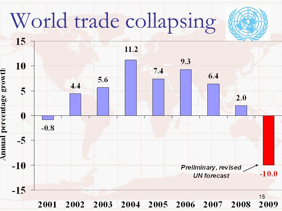 15 World trade collapsing
