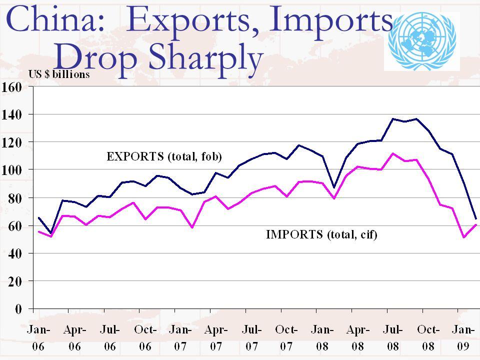 China: Exports, Imports Drop Sharply