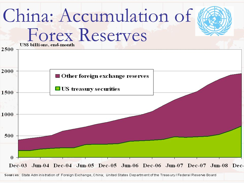China: Accumulation of Forex Reserves