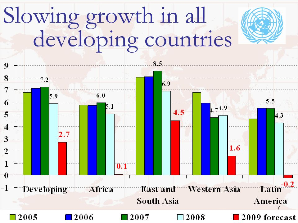 7 Slowing growth in all developing countries