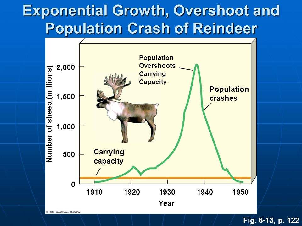 Exponential Growth, Overshoot and Population Crash of Reindeer Fig. 6-13, p. 122 Population Overshoots Carrying Capacity Population crashes Carrying c