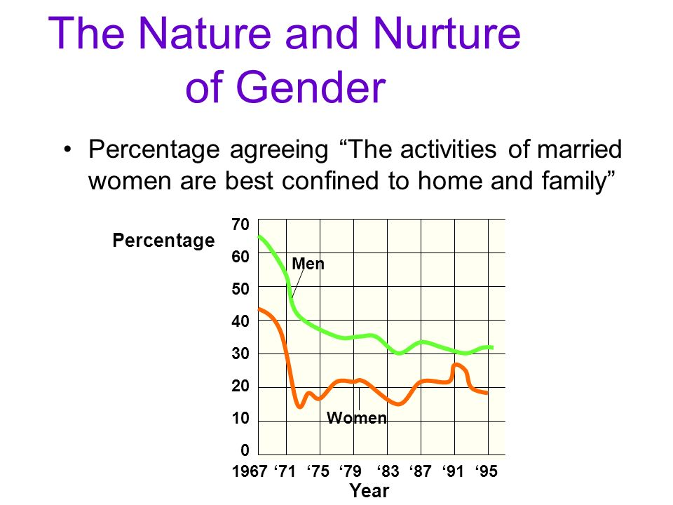 The Nature and Nurture of Gender Percentage agreeing The activities of married women are best confined to home and family Men Women 1967 71 75 79 83 8
