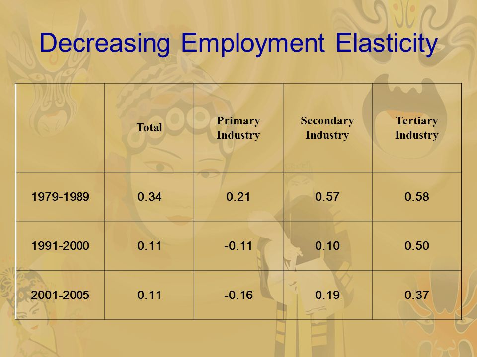 Decreasing Employment Elasticity Total Primary Industry Secondary Industry Tertiary Industry