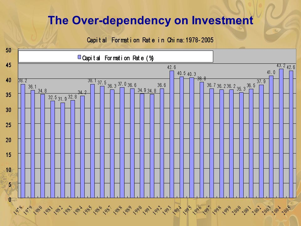 The Over-dependency on Investment