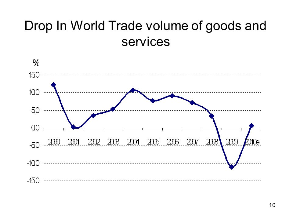 10 Drop In World Trade volume of goods and services
