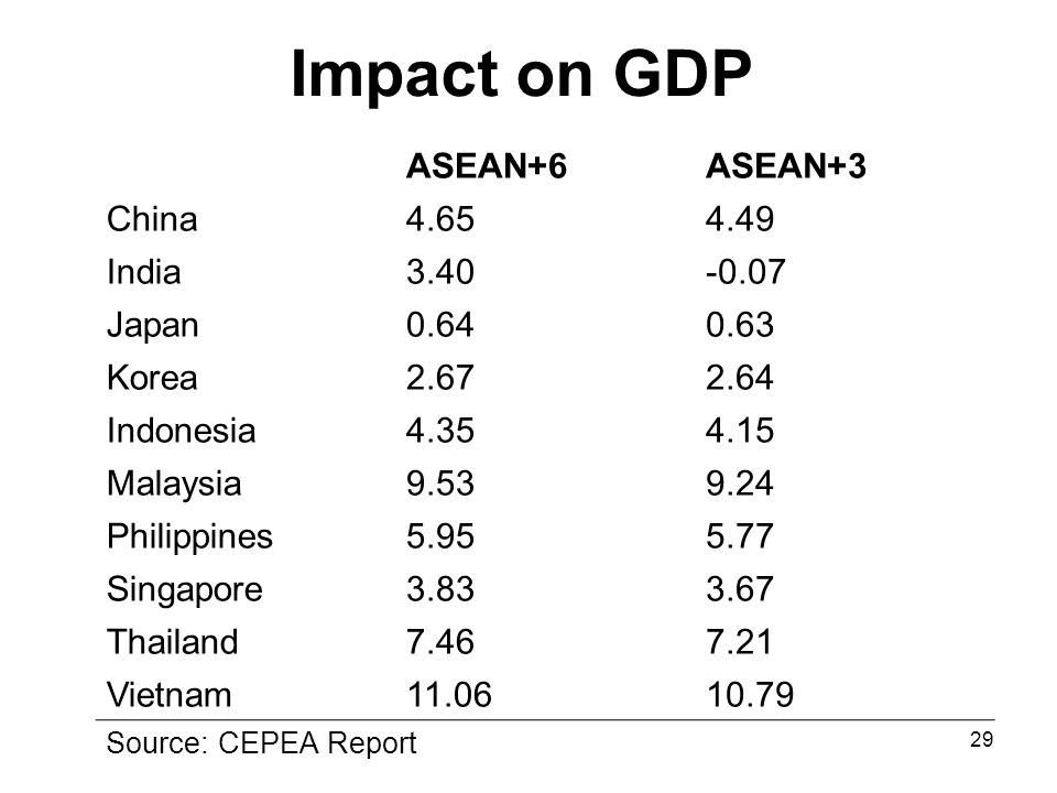 29 Impact on GDP ASEAN+6ASEAN+3 China4.654.49 India3.40-0.07 Japan0.640.63 Korea2.672.64 Indonesia4.354.15 Malaysia9.539.24 Philippines5.955.77 Singapore3.833.67 Thailand7.467.21 Vietnam11.0610.79 Source: CEPEA Report