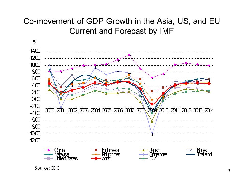 3 Co-movement of GDP Growth in the Asia, US, and EU Current and Forecast by IMF Source: CEIC