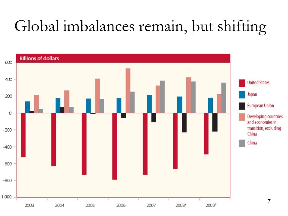 7 Global imbalances remain, but shifting