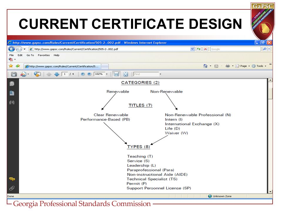 ENHANCED CERTIFICATE DESIGN Types (9) Teaching (T) Service (S) Leadership (L) Parapro (PARA) Non-instructional Aide (Aide) Technical Specialist (TS) Permit (P) Support Personnel (SP) Adjunct (J) Renewable Titles (3) Clear Renewable Performance-Based (PB) ** Performance-Based (P) ** Modifies Leadership Type ONLY
