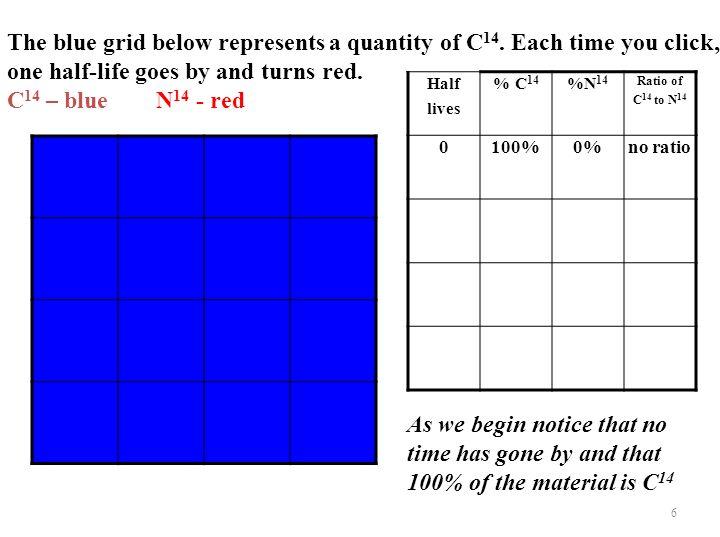 The grid below represents a quantity of C 14.