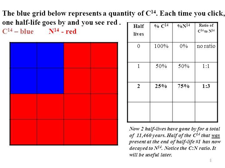 The blue grid below represents a quantity of C 14.