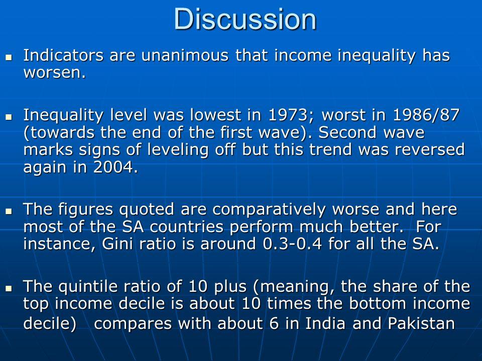 Other indices of income inequality Description19731978/791981/821986/871996/972003/4 Gini ratios Spending units Income receivers Quintile Ratios (Q1+Q2)/Q5Q5/Q1 Theil Index 0.350.410.455.90.280.430.500.328.70.350.450.520.299.10.390.460.520.2710.40.390.430.480.328.60.330.460.500.2710.10.38