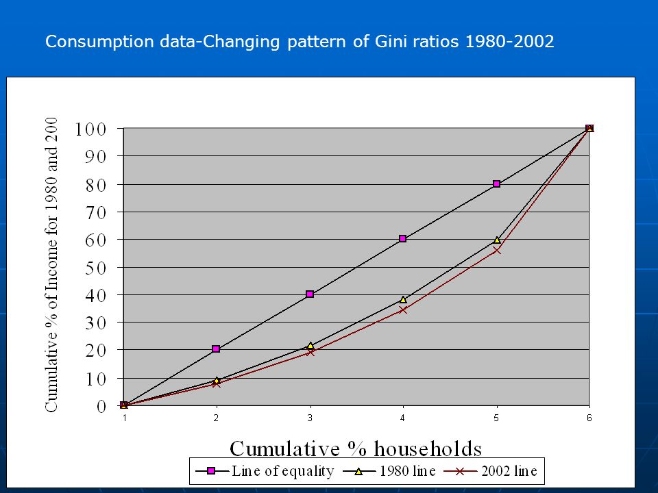 Consumption Data Quintiles1980/811990/ Bottom 2 nd 3 rd 4 th Top