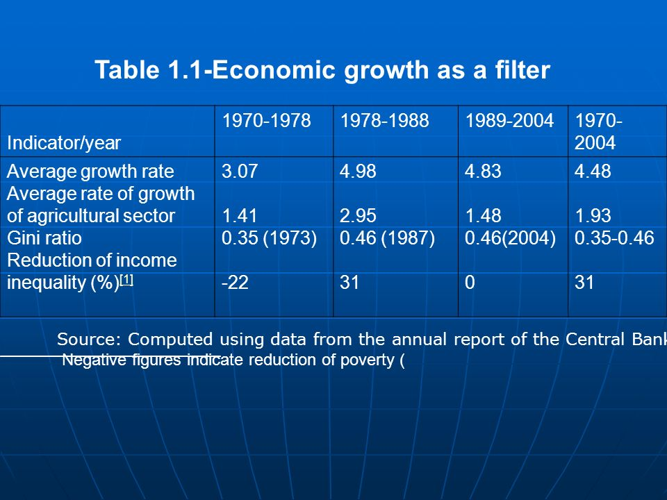 Filters-GDP Growth Growth rates falling and becoming volatile Growth rates falling and becoming volatile In booms the top deciles gain but in busts the bottom loses disproportionately.