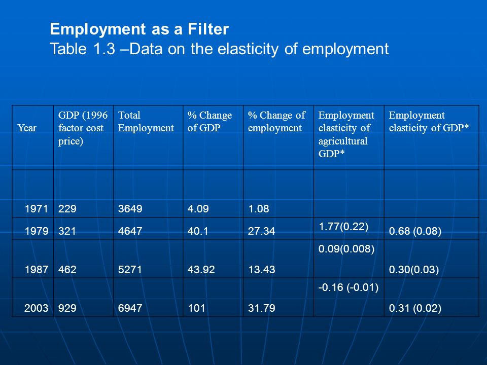 Employment filter Jobless growth – falling employment elasticity of growth leaving many un- or under employed.