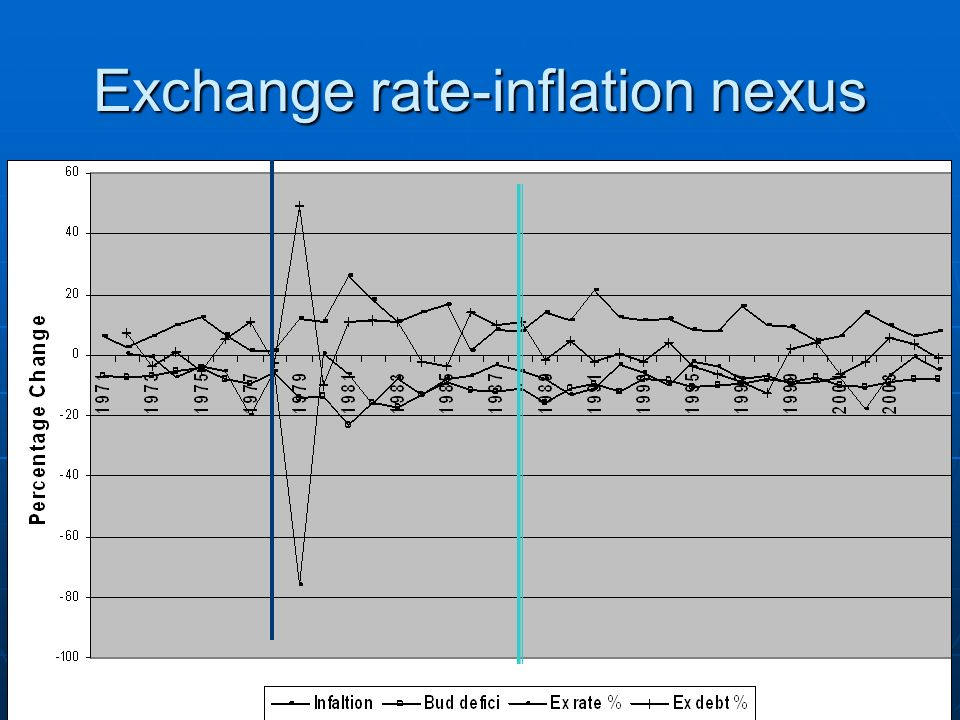 Inflation filter Exchange rate-inflation link. Exchange rate-inflation link.