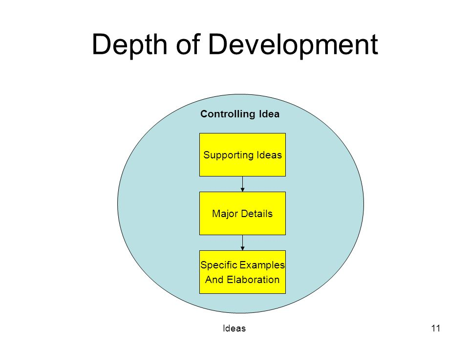Ideas11 Depth of Development Controlling Idea Supporting Ideas Major Details Specific Examples And Elaboration