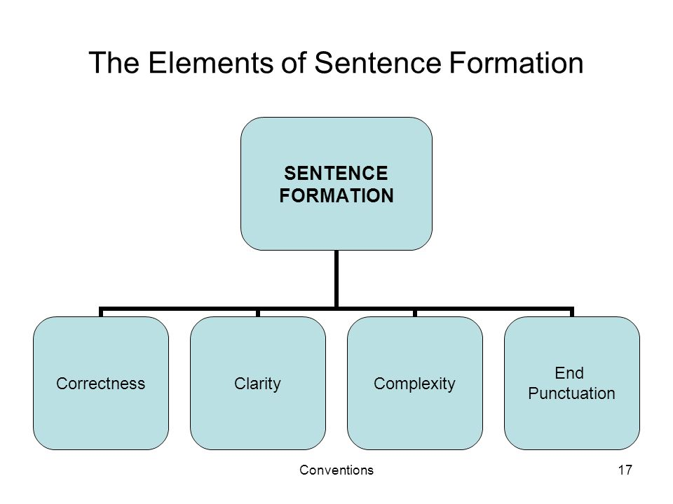 Conventions17 The Elements of Sentence Formation SENTENCE FORMATION CorrectnessClarityComplexity End Punctuation
