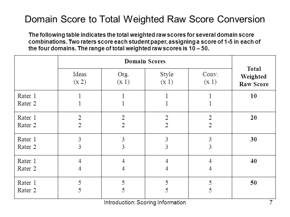 Introduction: Scoring Information7 Domain Score to Total Weighted Raw Score Conversion Domain Scores Total Weighted Raw Score Ideas (x 2) Org. (x 1) S
