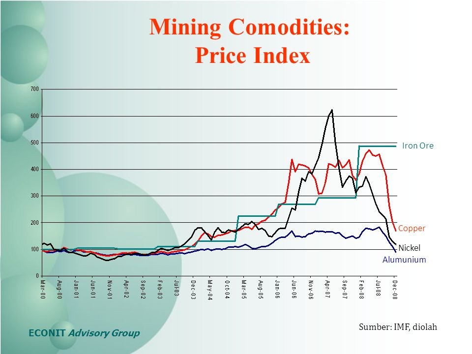 Alumunium Nickel Iron Ore Copper Sumber: IMF, diolah Mining Comodities: Price Index ECONIT Advisory Group