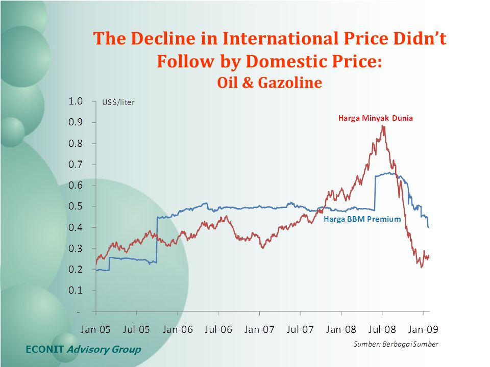 The Decline in International Price Didnt Follow by Domestic Price: Oil & Gazoline ECONIT Advisory Group