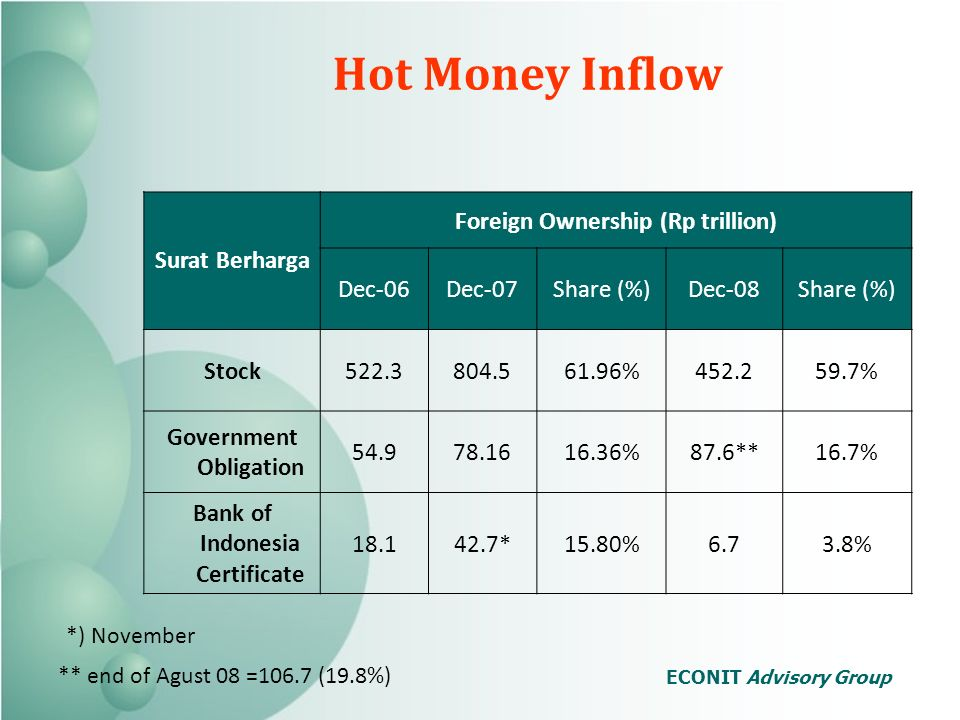 Hot Money Inflow Surat Berharga Foreign Ownership (Rp trillion) Dec-06Dec-07Share (%)Dec-08Share (%) Stock % % Government Obligation %87.6**16.7% Bank of Indonesia Certificate *15.80%6.73.8% *) November ** end of Agust 08 =106.7 (19.8%) ECONIT Advisory Group