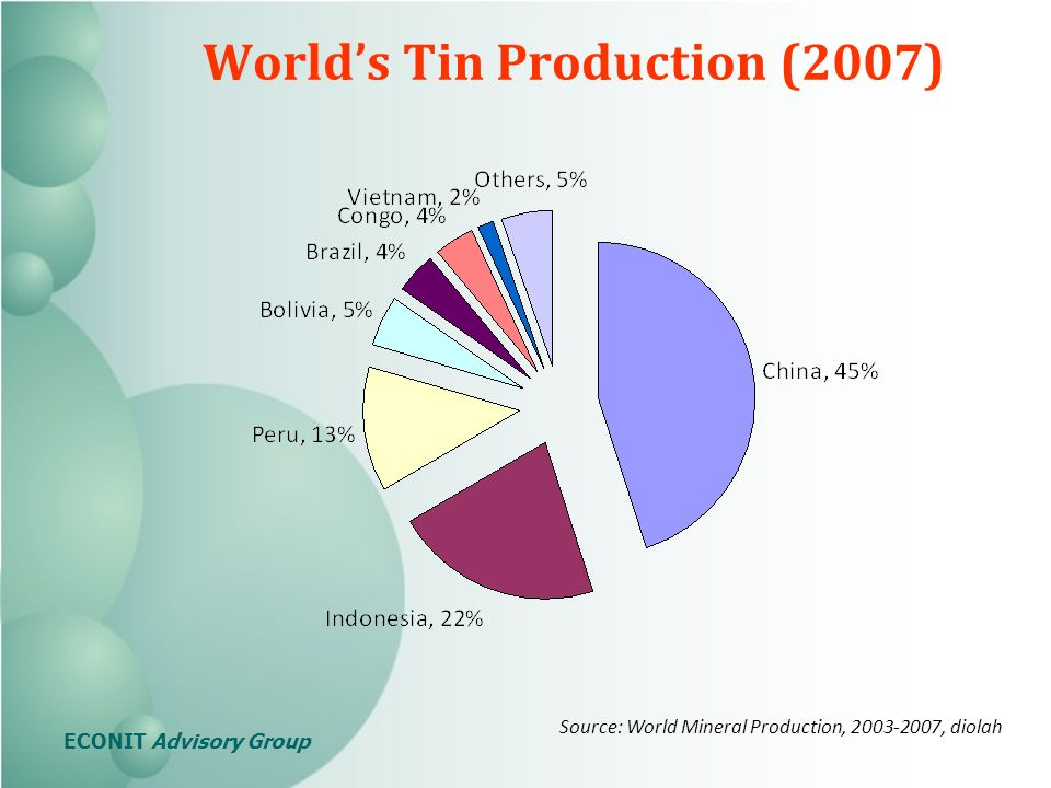 Worlds Tin Production (2007) Source: World Mineral Production, , diolah ECONIT Advisory Group