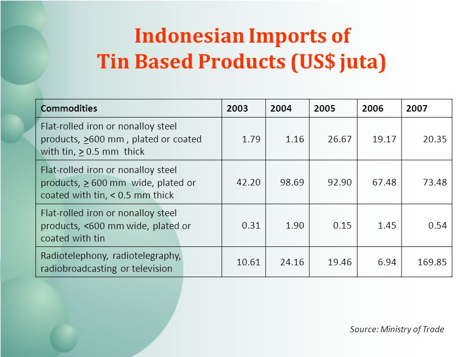 Indonesian Imports of Tin Based Products (US$ juta) Commodities Flat-rolled iron or nonalloy steel products, >600 mm, plated or coated with tin, > 0.5 mm thick Flat-rolled iron or nonalloy steel products, > 600 mm wide, plated or coated with tin, < 0.5 mm thick Flat-rolled iron or nonalloy steel products, <600 mm wide, plated or coated with tin Radiotelephony, radiotelegraphy, radiobroadcasting or television Source: Ministry of Trade