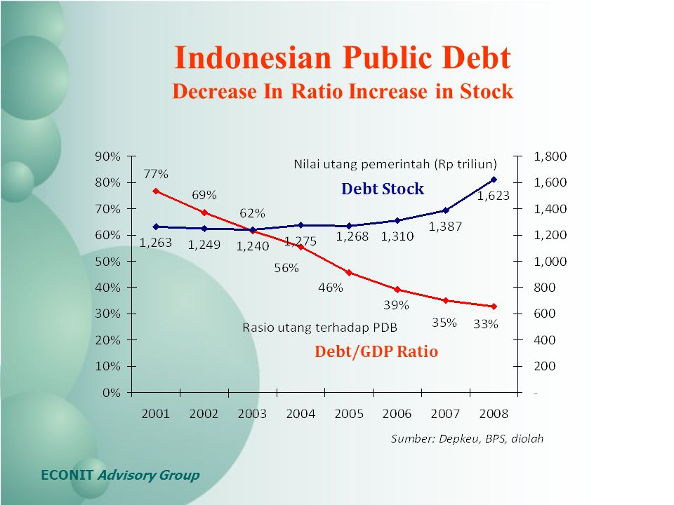 Indonesian Public Debt Decrease In Ratio Increase in Stock Debt Stock Debt/GDP Ratio ECONIT Advisory Group