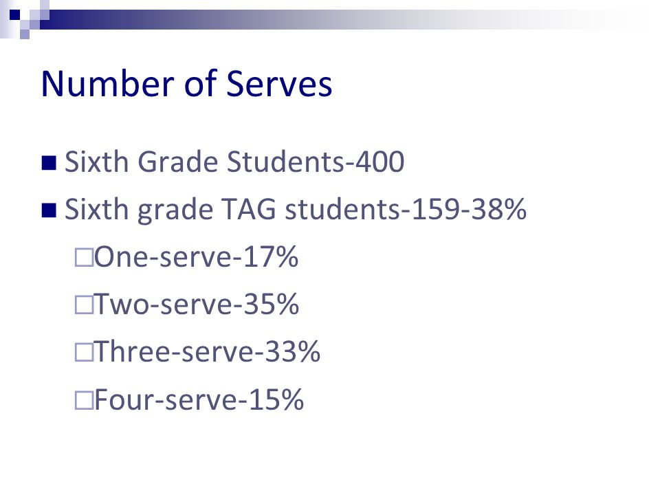 Number of Serves Sixth Grade Students-400 Sixth grade TAG students % One-serve-17% Two-serve-35% Three-serve-33% Four-serve-15%