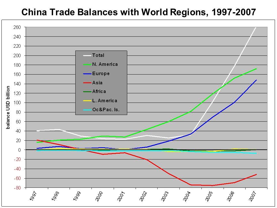 China Trade Balances with World Regions, 1997-2007