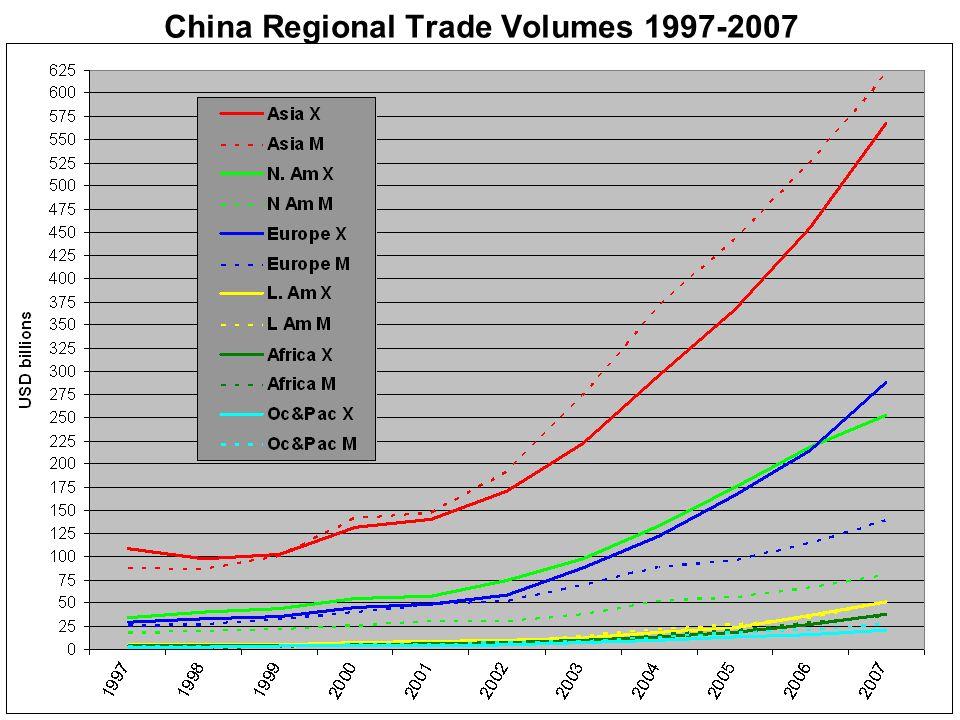 China Regional Trade Volumes 1997-2007