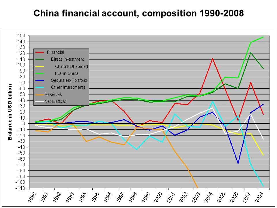 China financial account, composition / GDP, 1990-2008
