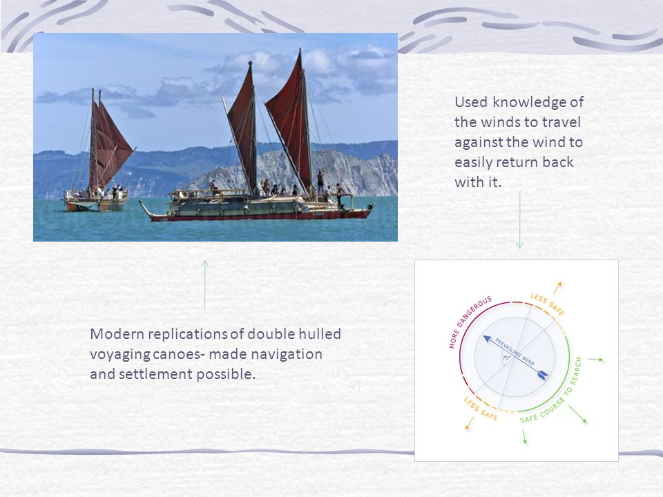 Modern replications of double hulled voyaging canoes- made navigation and settlement possible. Used knowledge of the winds to travel against the wind