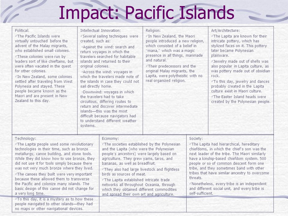 Impact: Pacific Islands Political: The Pacific Islands were virtually untouched before the advent of the Malay migrants, who established small colonie