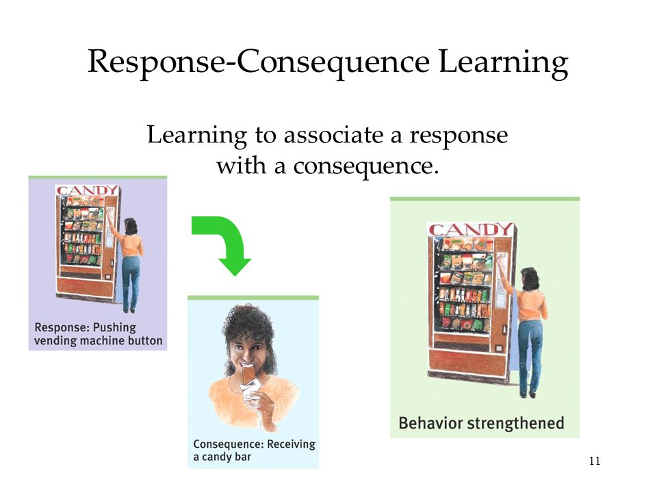 11 Response-Consequence Learning Learning to associate a response with a consequence.