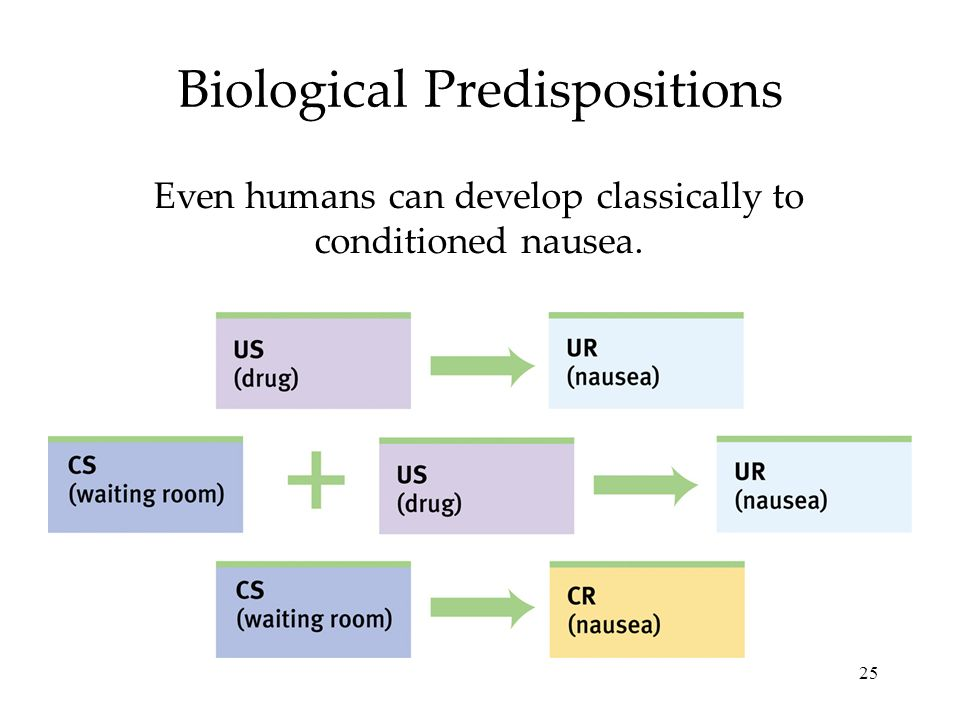 25 Biological Predispositions Even humans can develop classically to conditioned nausea.