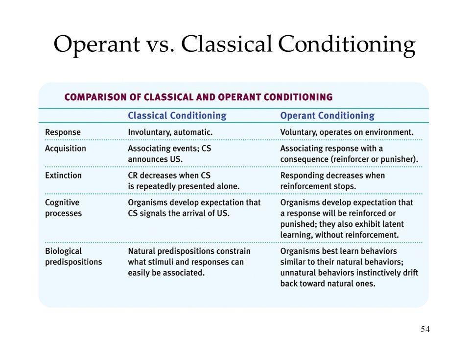 54 Operant vs. Classical Conditioning
