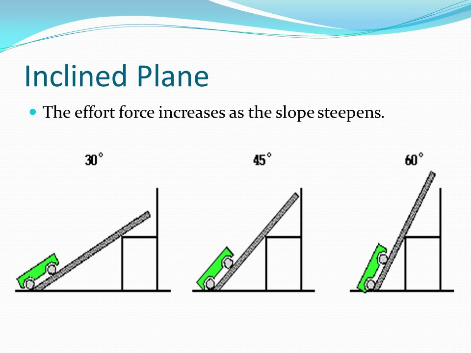 Practice What is the MA of the inclined plane shown below.