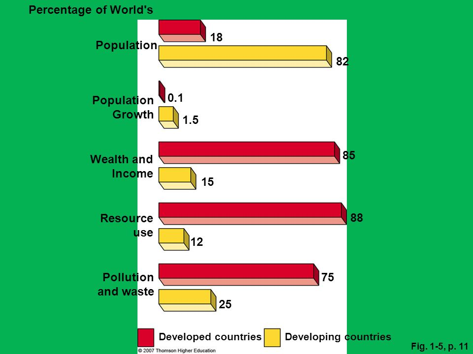 Fig. 1-5, p. 11 Percentage of World's Population Developing countries Developed countries Pollution and waste Resource use Wealth and Income Populatio