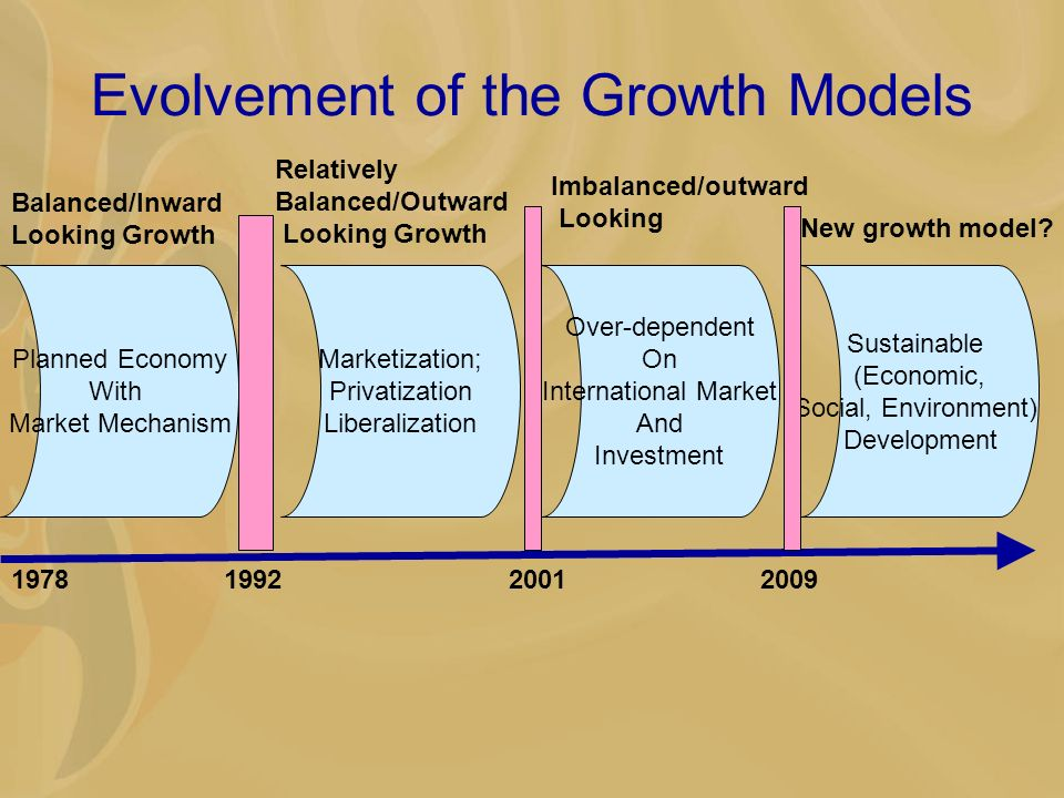 Evolvement of the Growth Models Planned Economy With Market Mechanism Balanced/Inward Looking Growth Marketization; Privatization Liberalization Over-dependent On International Market And Investment Sustainable (Economic, Social, Environment) Development Relatively Balanced/Outward Looking Growth Imbalanced/outward Looking New growth model.